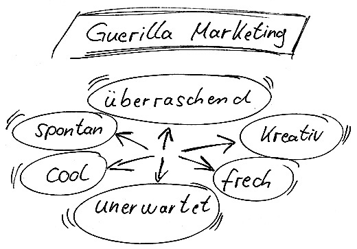 Guerilla Marketing Strategie